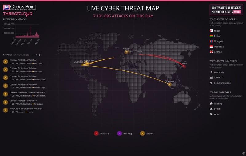 threatmap.checkpoint